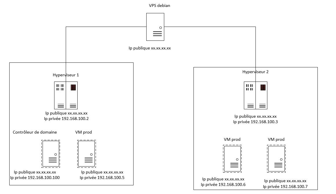2019-08-01%2014_31_24-Dessin1%20-%20Visio%20Professional